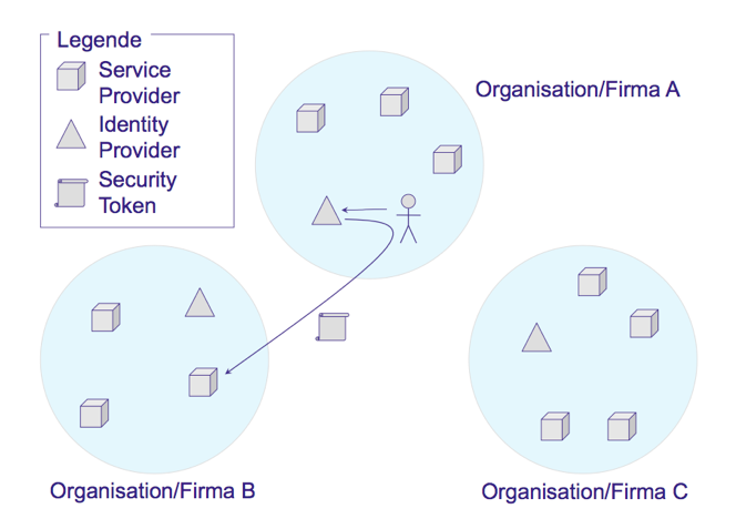 Federated Identity Management